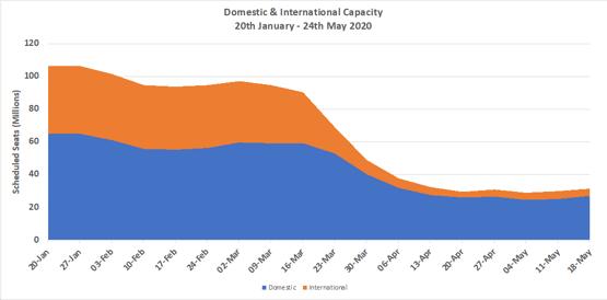 Chart 2 – Domestic & International Capacity Splits, All Markets