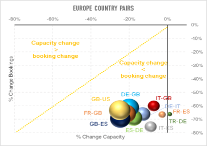 Chart-3-Comparative-Changes-of-Forward-Booking-&-Capacity-Analysis-European-Markets-July-2020