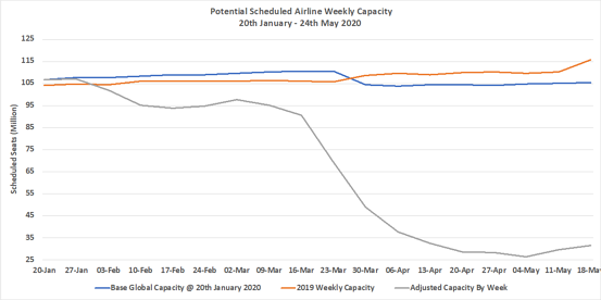 Chart1–Scheduled-Airline-Capacity-by-Week-Compared-to-Schedules-Filed-on-20th-January-2020-&-Previous-Year