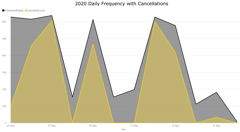Chart4–Wizzair-Cancellation-Rate-5th–15th-May-2020