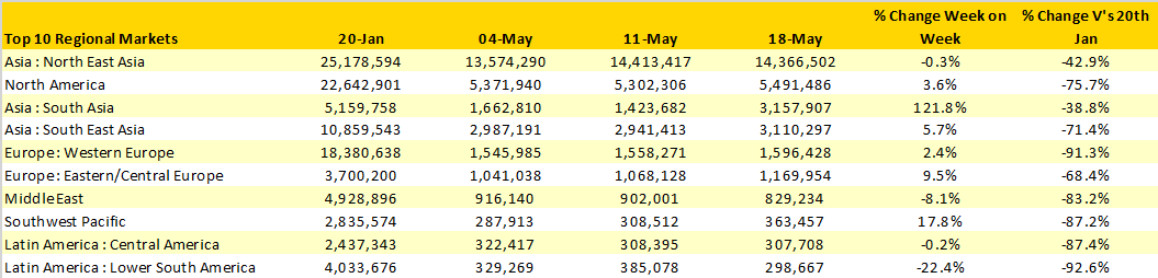 Table1–Scheduled-Airline-Capacity-by-Region-20th-Jan–10th-May-2020-by-Region