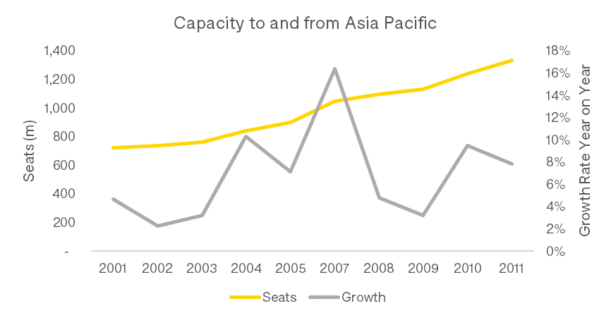 crisis-capacity-to-and-from-asia-pacific