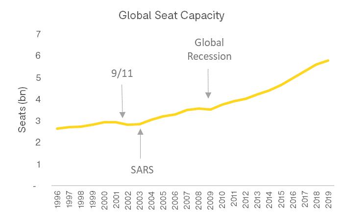 crisis-global-seat-capacity