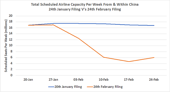 Chart 1 - Airline capacity from and within China