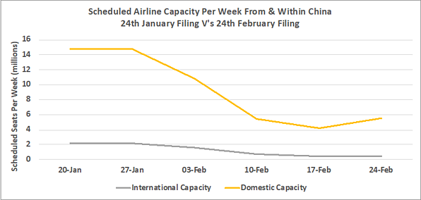 Chart 2 - International & domestic capacity from China