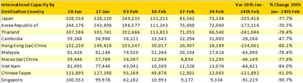 Table 1 - International capacity from China