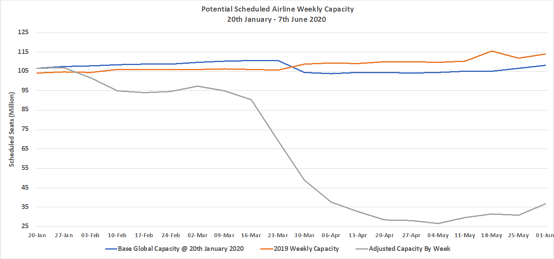 Chart-1–Scheduled-Airline-Capacity-by-Week-Compared-to-Schedules-Filed-on-20th-January-2020-&-Previous-Year