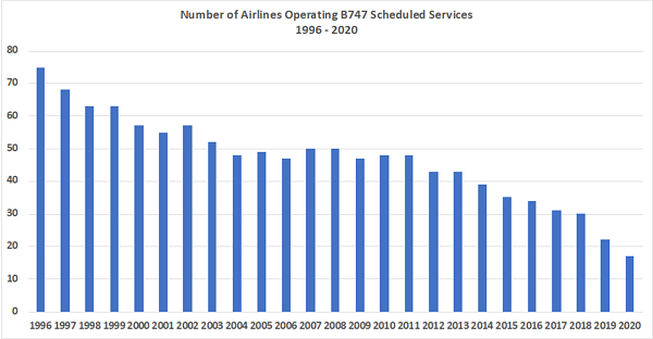 number-of-scheduled-airlines-operating-b747-scheduled-services-1996-2020