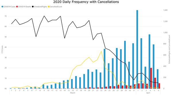 2020-daily-frequency-with-cancellations