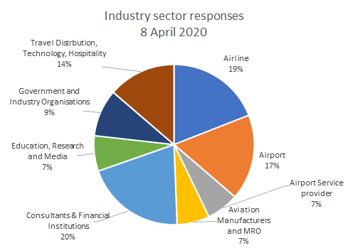 indusrty-sector-responses