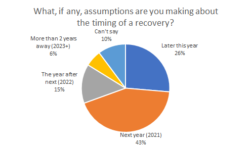 what-assumptions-about-recovery