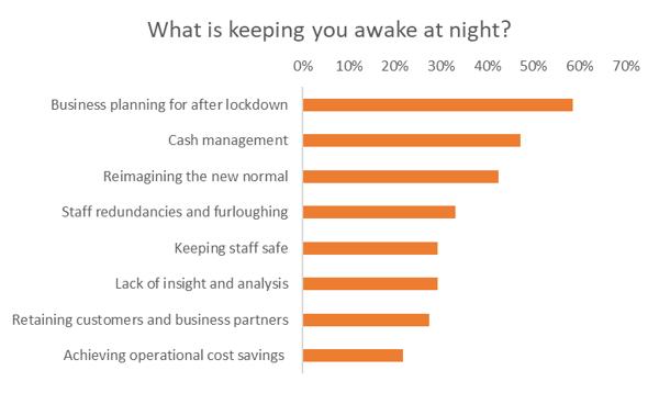 what-is-keeping-you-awake-at-night
