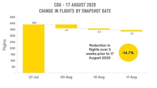 cdg-change-in-flights-by-snapshot-date