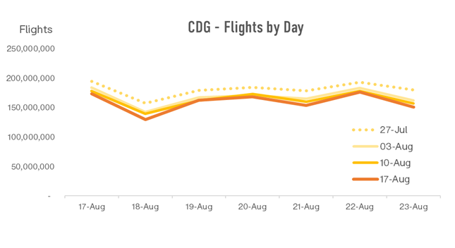 cdg-flights-by-day-1
