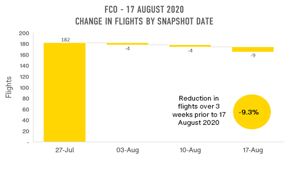 fco-change-in-flights-by-snapshot-date