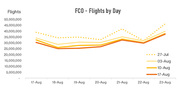 fco-flights-by-day-1