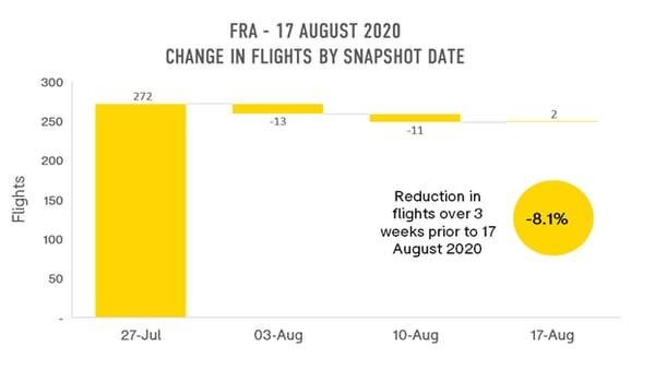 fra-change-in-flights-by-snapshot-date