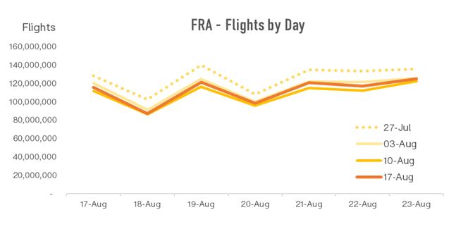 fra-flights-by-day-1