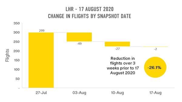 lhr-change-in-flights-by-snapshot-date
