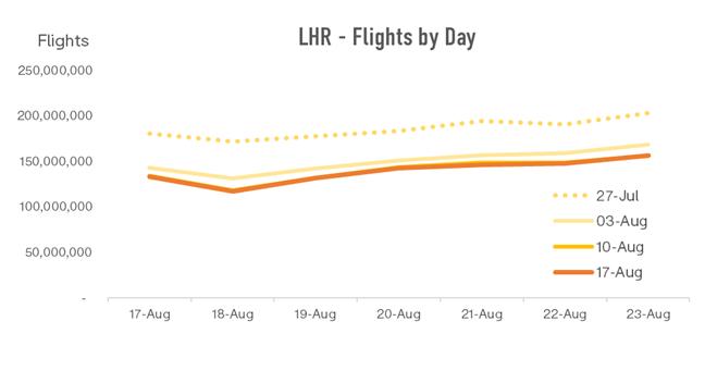 lhr-flights-by-day-1