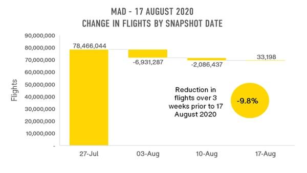 mad-change-in-flights-by-snapshot-date