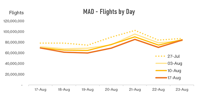 mad-flights-by-day-1