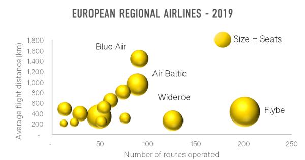 european-regional-airlines-2019