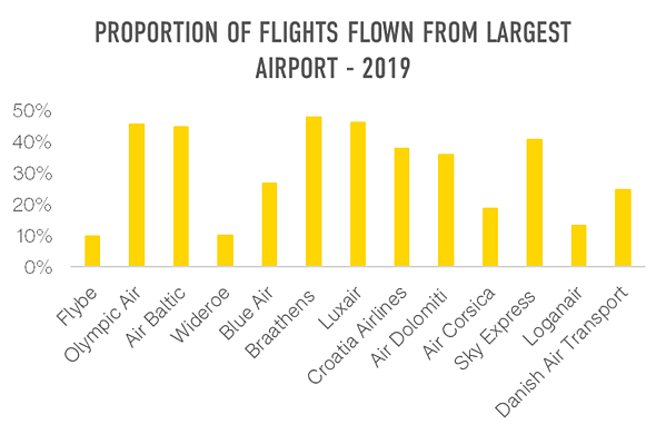 proportion-of-flights-flown-from-larget-airport-2019