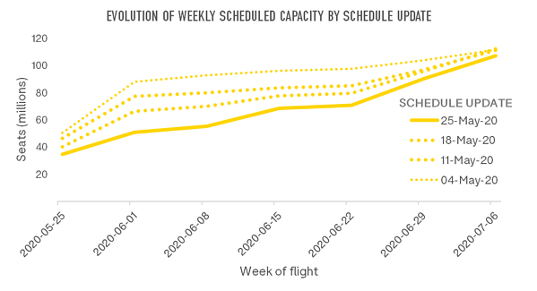 evolution-of-weekly-scheduled-capacity-by-schedule-update
