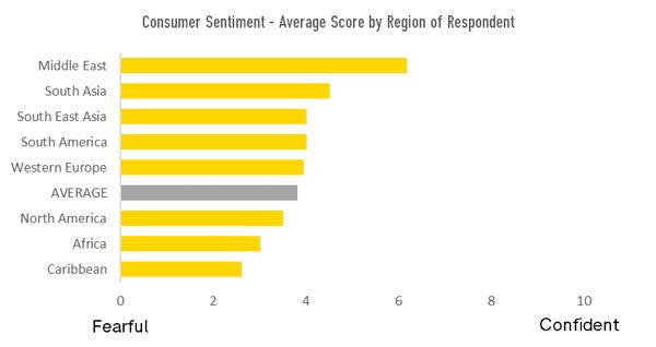 average-consumer-sentiment