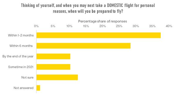 next-domestic-flight