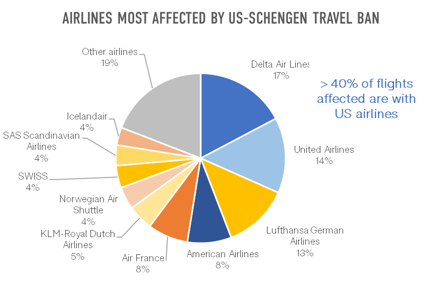 airlines-most-affected-by-us-schengen-travel-ban