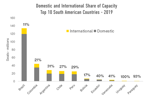 domestic-and-international-share-of-capacity-top-10-south-american-countries-2019