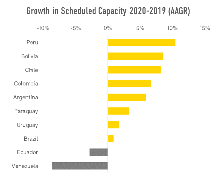 growth-in-scheduled-cpacity-2020-2019-aagr