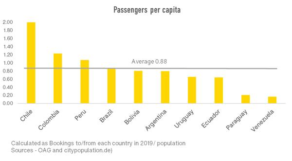 passengers-per-capita