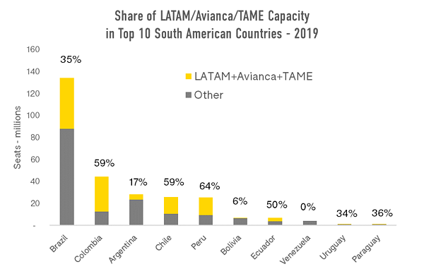 share-of-latam-avianca-tame-capacity-in-top-10-south-american-countries-2019