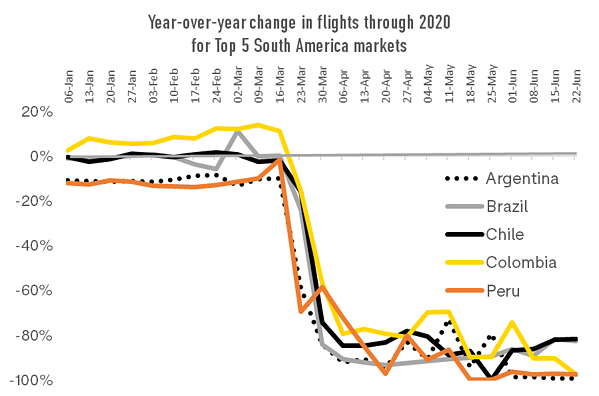 year-over-year-change-in-flights-through-202-for-top-5-south-america-markets