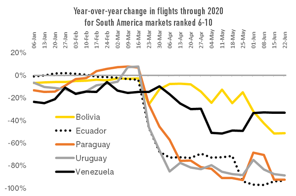 year-over-year-change-in-flights-through-2020-for-south-america-markets-ranked-6-10