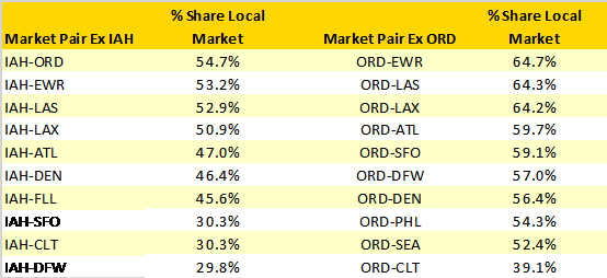 percentage-of-local-traffic-on-key-us-domestic-markets-from-iah-ord