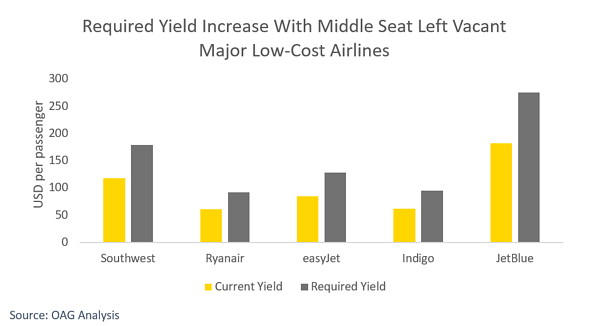 required-yield-increase-with-middle-seat-left-vacant-major-low-cost-airlines