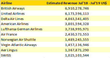 estimated-transatlantic-revenues-top-10-qirlines-july-18-june-19