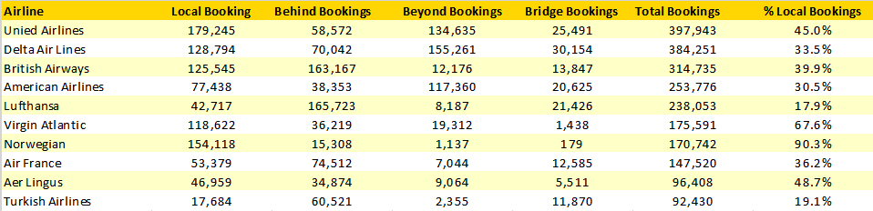 top-10-scheduled-airlines-booking-mix-europe-united-states-july-2019