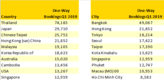 top-10-countries-and-cities-by-bookings-from-wuhan-q1-2019