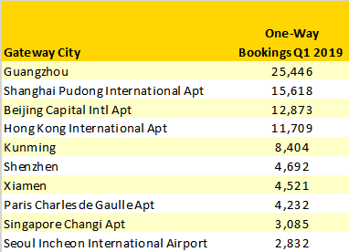 top-10-gateways-for-booking-from-wuhan-q1-2019