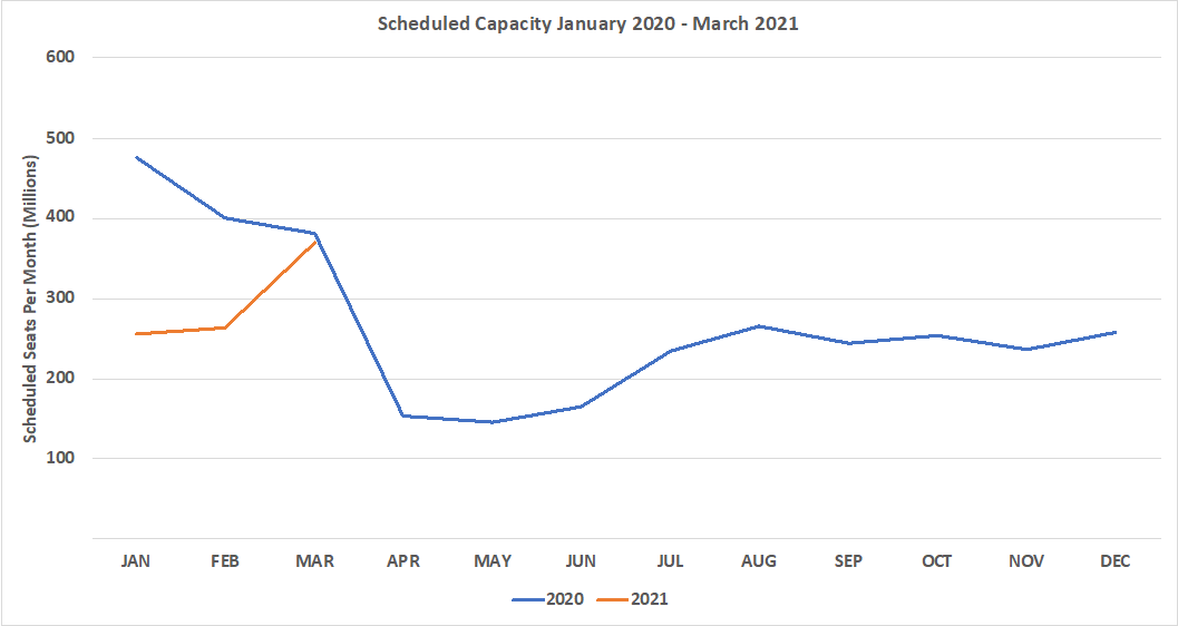 Chart-1–Scheduled-Airline-Capacity-by-Month