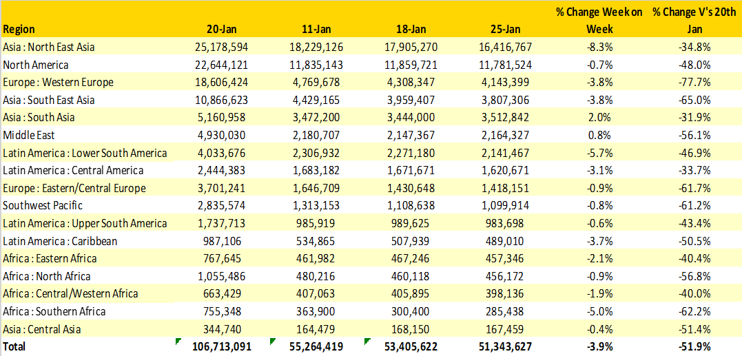Table 1– Scheduled Airline Capacity by Region