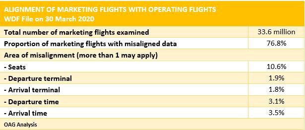 Codeshare_Flights_OAG_WDF