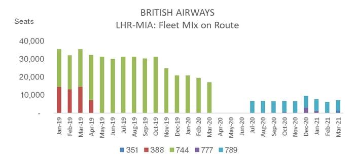 British_Airways_Fleet_Mix