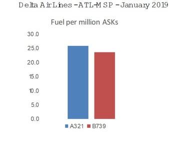 Delta_Airlines_ATL-MSP