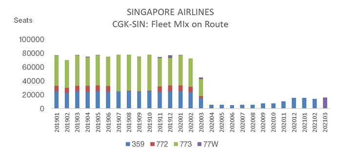 Singapore_Airlines_Fleet_Mix